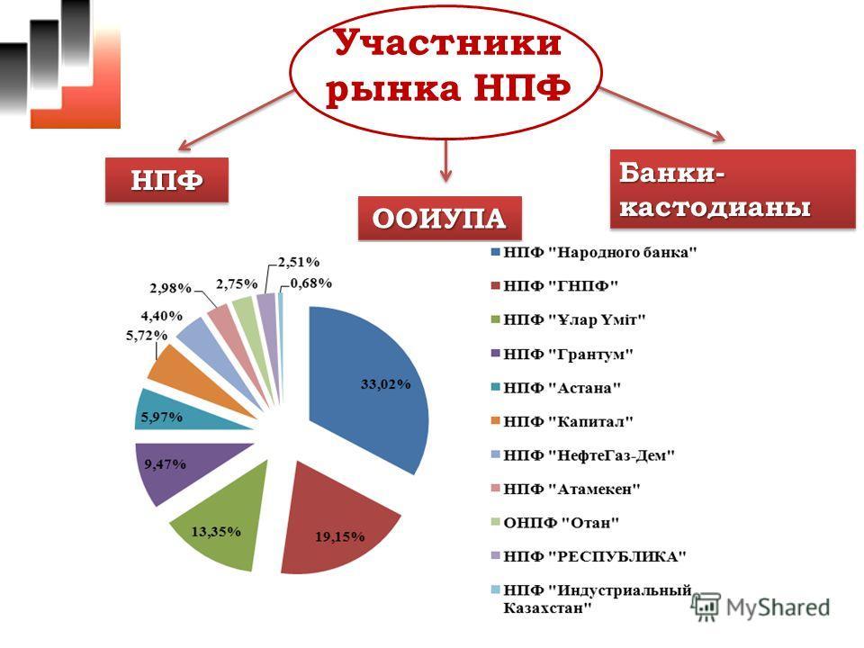 НПФНПФ ООИУПАООИУПА Банки- кастодианы Участники рынка НПФ