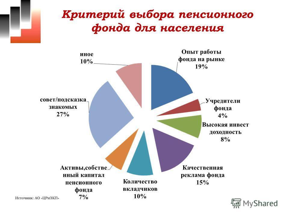Критерий выбора пенсионного фонда для населения