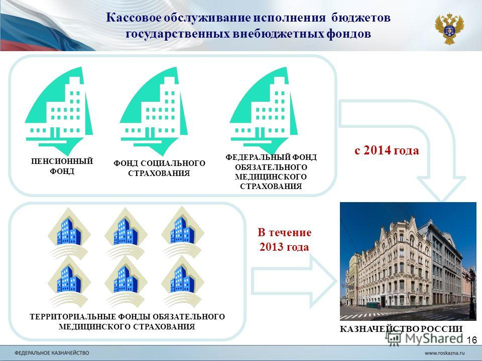 16 Кассовое обслуживание исполнения бюджетов государственных внебюджетных фондов КАЗНАЧЕЙСТВО РОССИИ ПЕНСИОННЫЙ ФОНД ФОНД СОЦИАЛЬНОГО СТРАХОВАНИЯ ФЕДЕРАЛЬНЫЙ ФОНД ОБЯЗАТЕЛЬНОГО МЕДИЦИНСКОГО СТРАХОВАНИЯ ТЕРРИТОРИАЛЬНЫЕ ФОНДЫ ОБЯЗАТЕЛЬНОГО МЕДИЦИНСКОГО