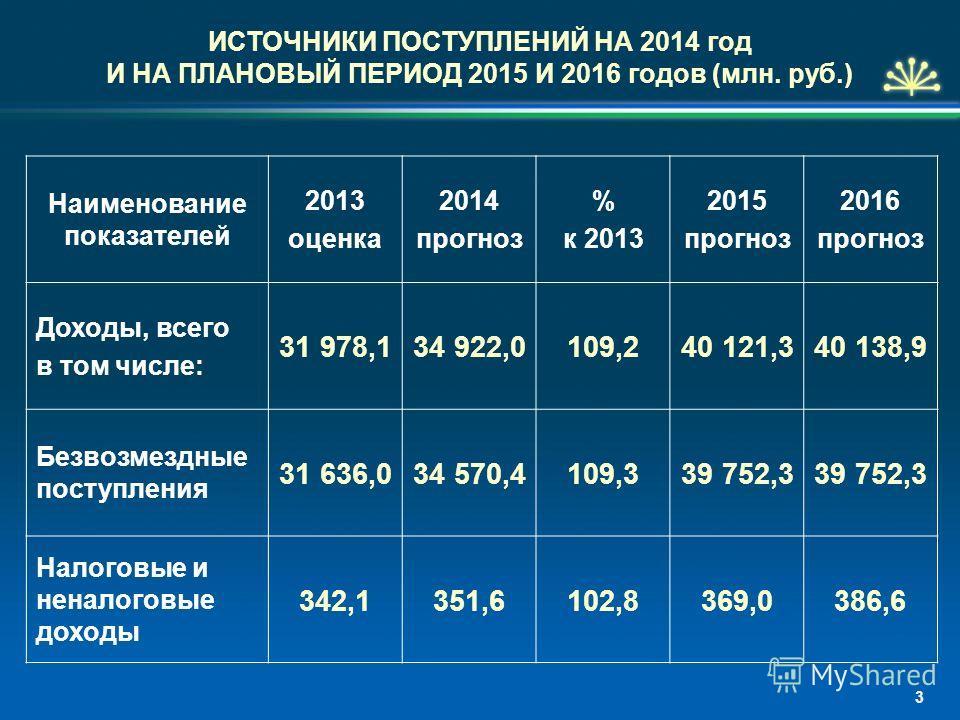ИСТОЧНИКИ ПОСТУПЛЕНИЙ НА 2014 год И НА ПЛАНОВЫЙ ПЕРИОД 2015 И 2016 годов (млн. руб.) Наименование показателей 2013 оценка 2014 прогноз % к 2013 2015 прогноз 2016 прогноз Доходы, всего в том числе: 31 978,134 922,0109,240 121,340 138,9 Безвозмездные п