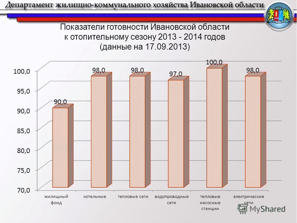Показатели готовности Ивановской области к отопительному сезону 2013 - 2014 годов (данные на 17.09.2013)