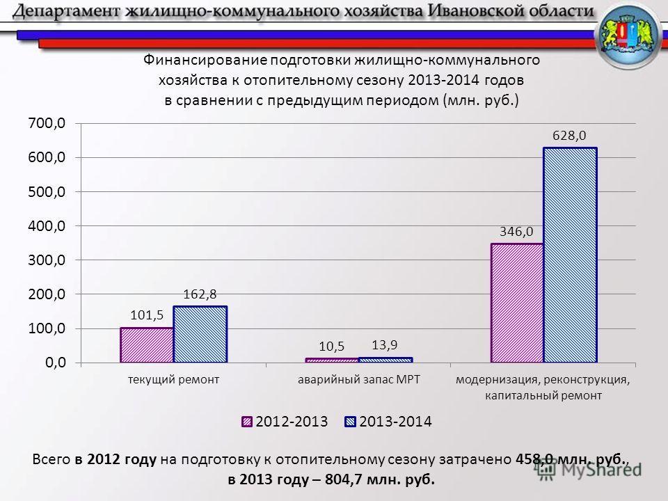 Финансирование подготовки жилищно-коммунального хозяйства к отопительному сезону 2013-2014 годов в сравнении с предыдущим периодом (млн. руб.) Всего в 2012 году на подготовку к отопительному сезону затрачено 458,0 млн. руб., в 2013 году – 804,7 млн.