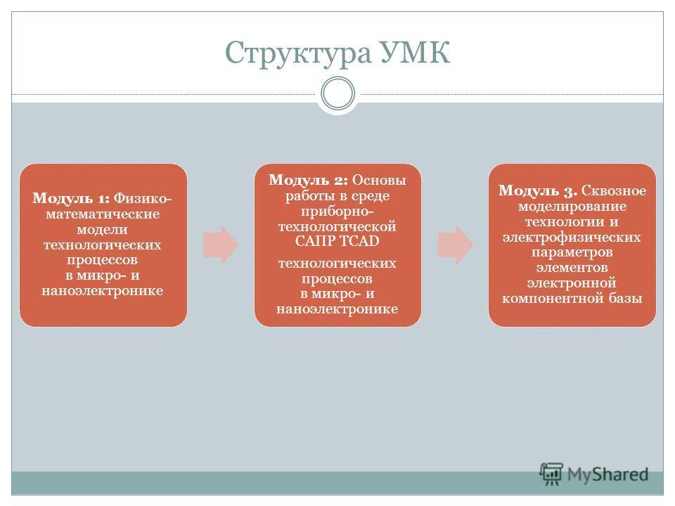 Структура УМК Модуль 1: Физико- математические модели технологических процессов в микро- и наноэлектронике Модуль 2: Основы работы в среде приборно- технологической САПР TCAD технологических процессов в микро- и наноэлектронике Модуль 3. Сквозное мод