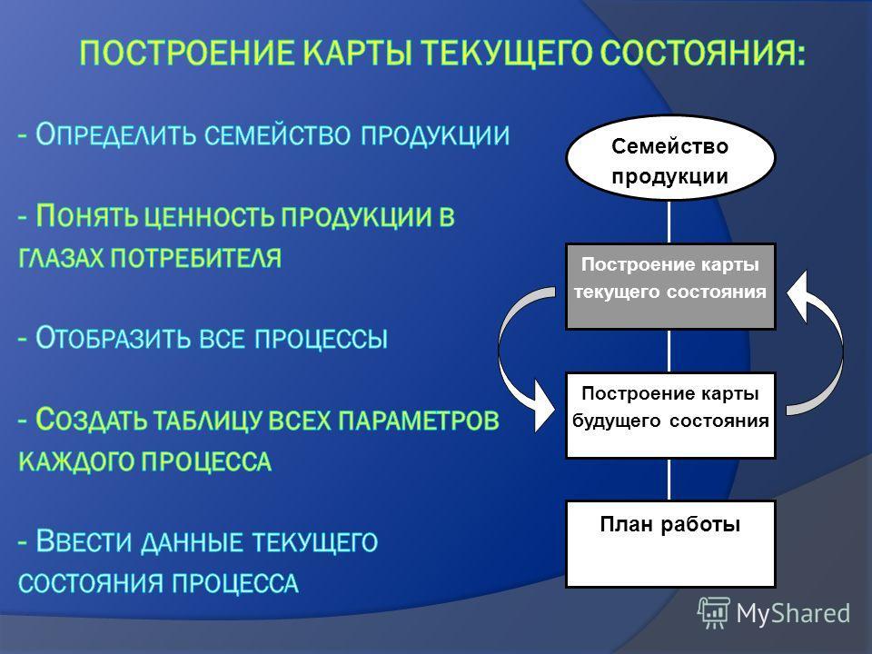 Семейство продукции Построение карты текущего состояния Построение карты будущего состояния План работы