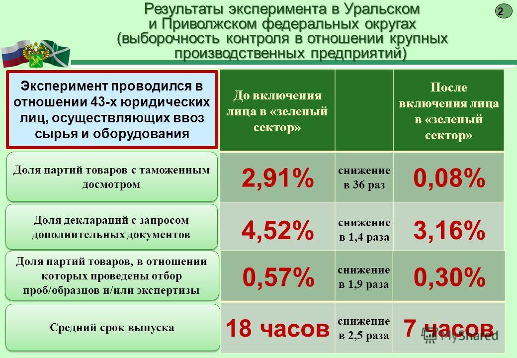 До включения лица в «зеленый сектор» После включения лица в «зеленый сектор» 2,91% снижение в 36 раз 0,08% 4,52% снижение в 1,4 раза 3,16% Доля партий товаров с таможенным досмотром Доля деклараций с запросом дополнительных документов Результаты эксп