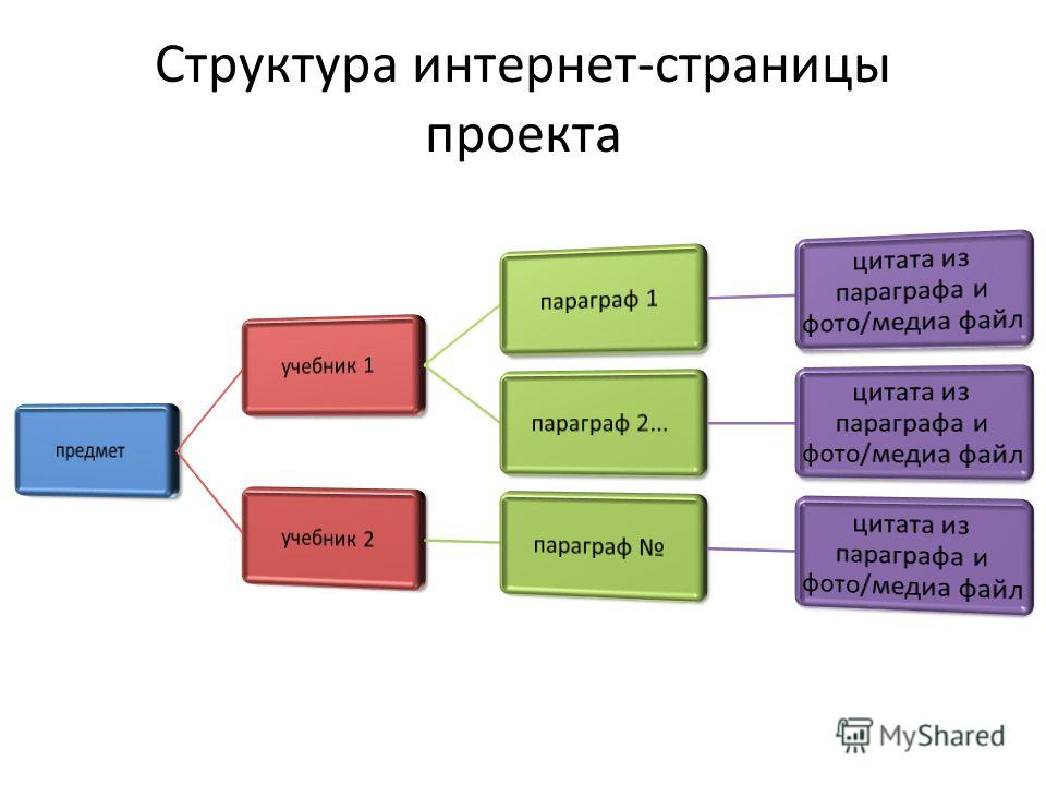 Структура интернет-страницы проекта