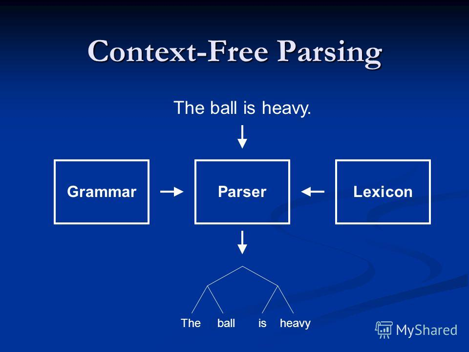 Context-Free Parsing ParserGrammarLexicon The ball is heavy. The ball is heavy