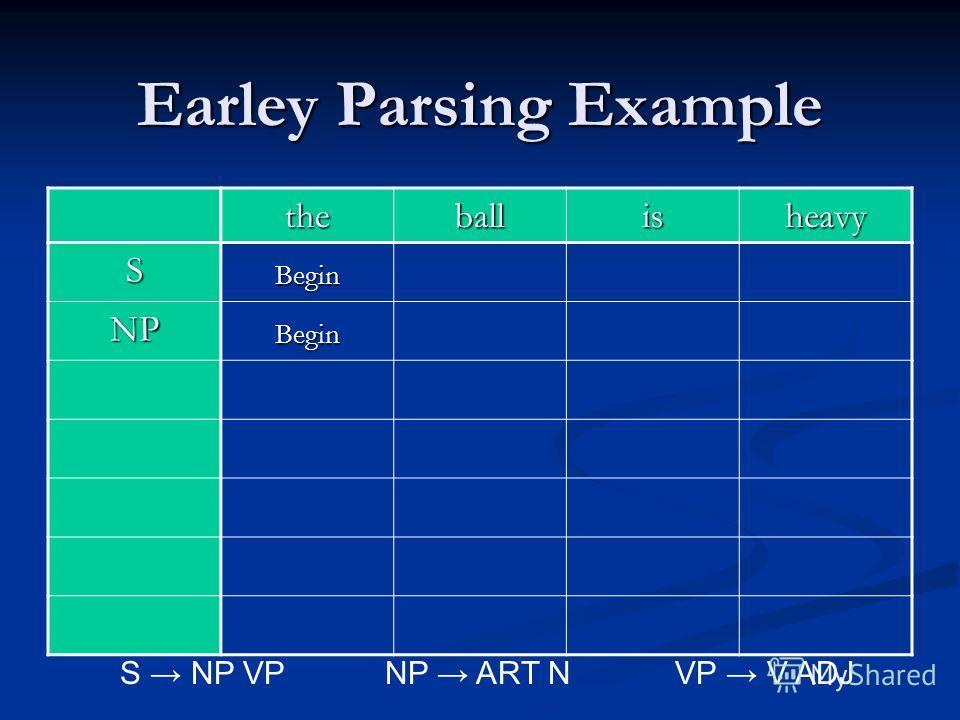 Earley Parsing Example theballisheavy SBegin NPBegin S NP VPNP ART N VP V ADJ