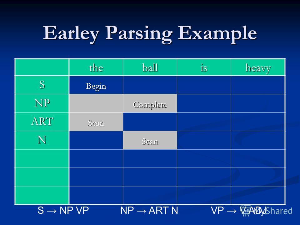 Earley Parsing Example theballisheavy SBegin NPComplete ARTScan NScan S NP VPNP ART N VP V ADJ