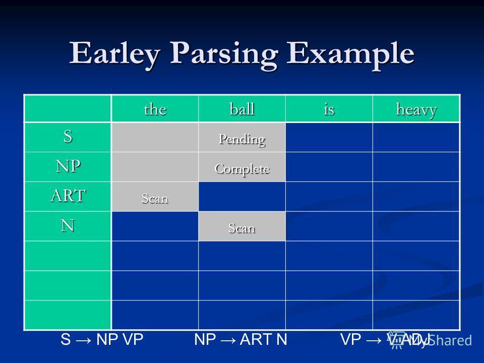Earley Parsing Example theballisheavy SPending NPComplete ARTScan NScan S NP VPNP ART N VP V ADJ