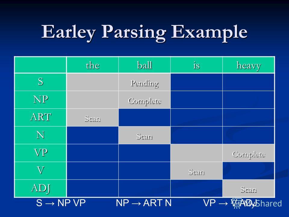 Earley Parsing Example theballisheavy SPending NPComplete ARTScan NScan VPComplete VScan ADJScan S NP VPNP ART N VP V ADJ