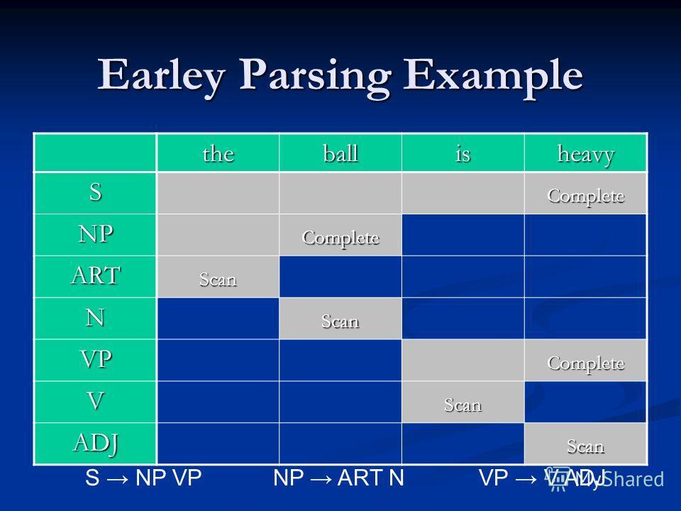 Earley Parsing Example theballisheavy SComplete NPComplete ARTScan NScan VPComplete VScan ADJScan S NP VPNP ART N VP V ADJ