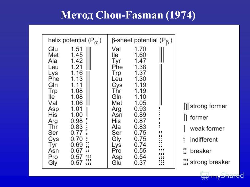Метод Chou-Fasman (1974)