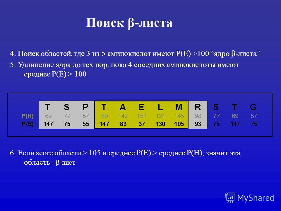 Поиск β-листа 4. Поиск областей, где 3 из 5 аминокислот имеют P(E) >100 ядро β-листа 5. Удлинение ядра до тех пор, пока 4 соседних аминокислоты имеют среднее P(E) > 100 6. Если score области > 105 и среднее P(E) > среднее P(H), значит эта область - β