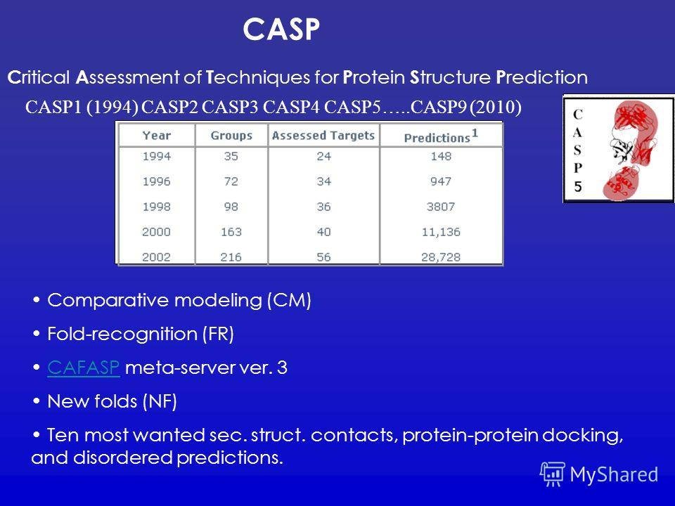 CASP C ritical A ssessment of T echniques for P rotein S tructure P rediction CASP1 (1994) CASP2 CASP3 CASP4 CASP5…..CASP9 (2010) Comparative modeling (CM) Fold-recognition (FR) CAFASP meta-server ver. 3CAFASP New folds (NF) Ten most wanted sec. stru