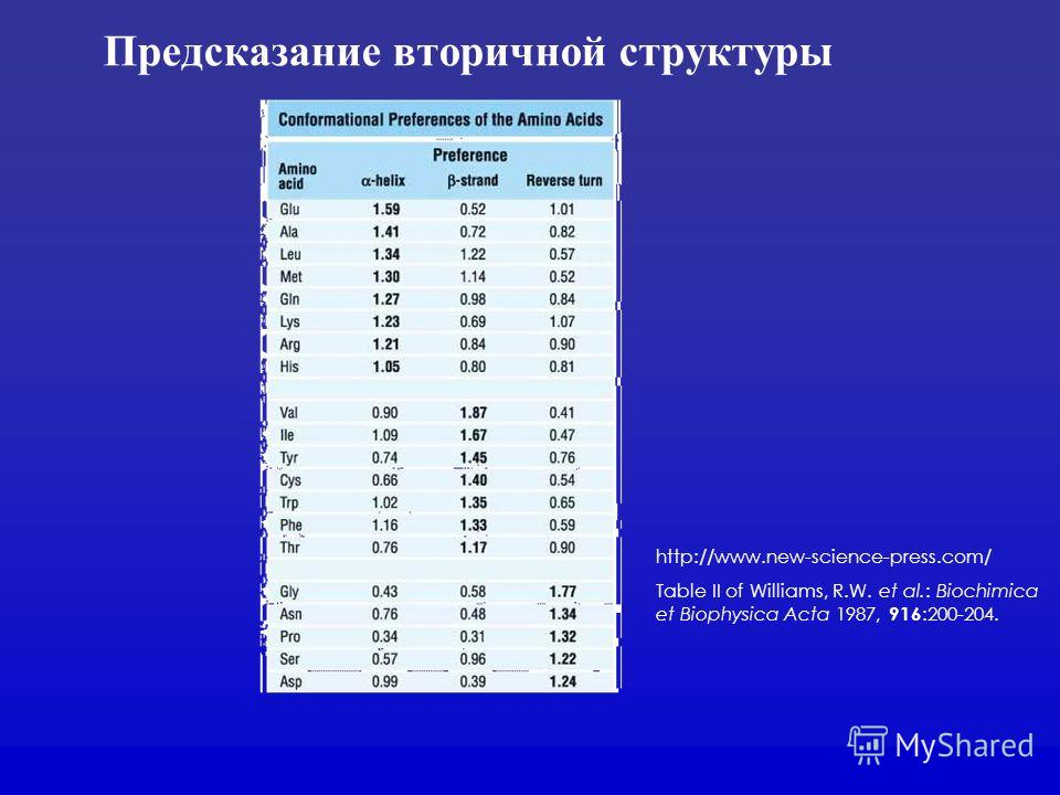 Предсказание вторичной структуры http://www.new-science-press.com/ Table II of Williams, R.W. et al.: Biochimica et Biophysica Acta 1987, 916 :200-204.