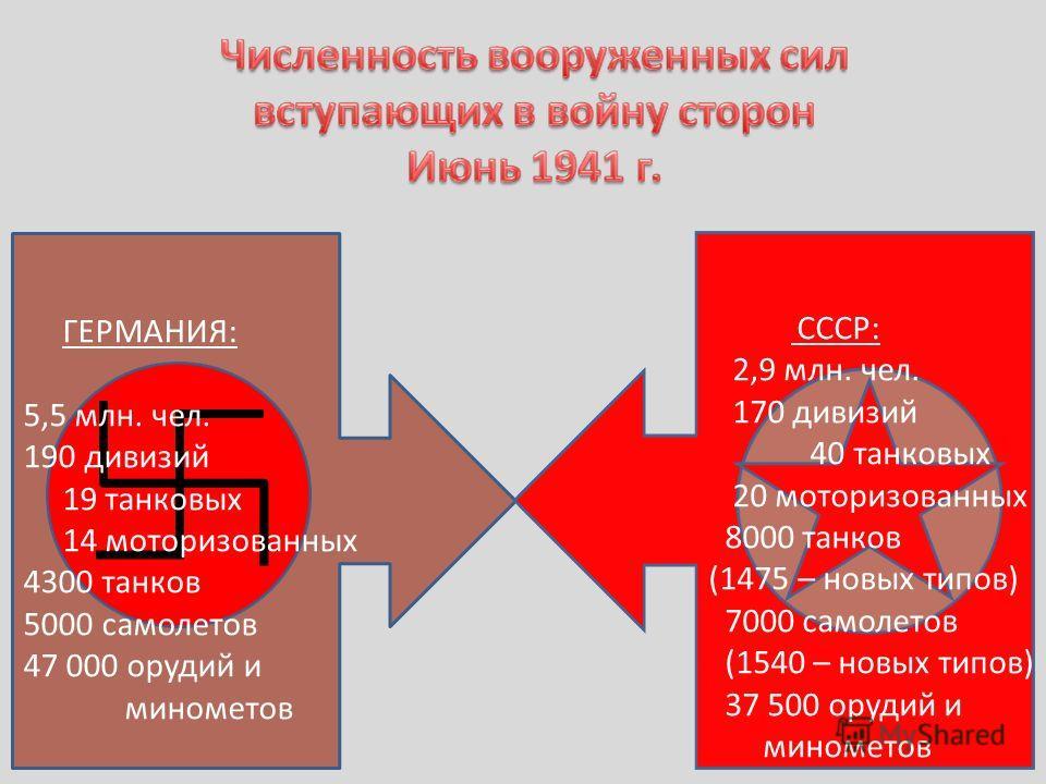 ГЕРМАНИЯ: 5,5 млн. чел. 190 дивизий 19 танковых 14 моторизованных 4300 танков 5000 самолетов 47 000 орудий и минометов СССР: 2,9 млн. чел. 170 дивизий 40 танковых 20 моторизованных 8000 танков (1475 – новых типов) 7000 самолетов (1540 – новых типов)