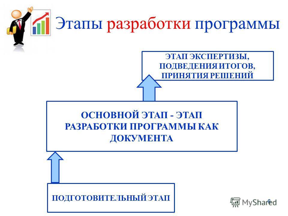 Этапы разработки программы 6 ПОДГОТОВИТЕЛЬНЫЙ ЭТАП ОСНОВНОЙ ЭТАП - ЭТАП РАЗРАБОТКИ ПРОГРАММЫ КАК ДОКУМЕНТА ЭТАП ЭКСПЕРТИЗЫ, ПОДВЕДЕНИЯ ИТОГОВ, ПРИНЯТИЯ РЕШЕНИЙ