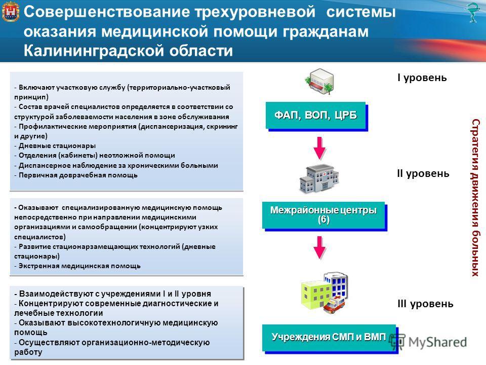 Совершенствование трехуровневой системы оказания медицинской помощи гражданам Калининградской области ФАП, ВОП, ЦРБ Межрайонные центры (6) Учреждения СМП и ВМП - Включают участковую службу (территориально-участковый принцип) - Состав врачей специалис