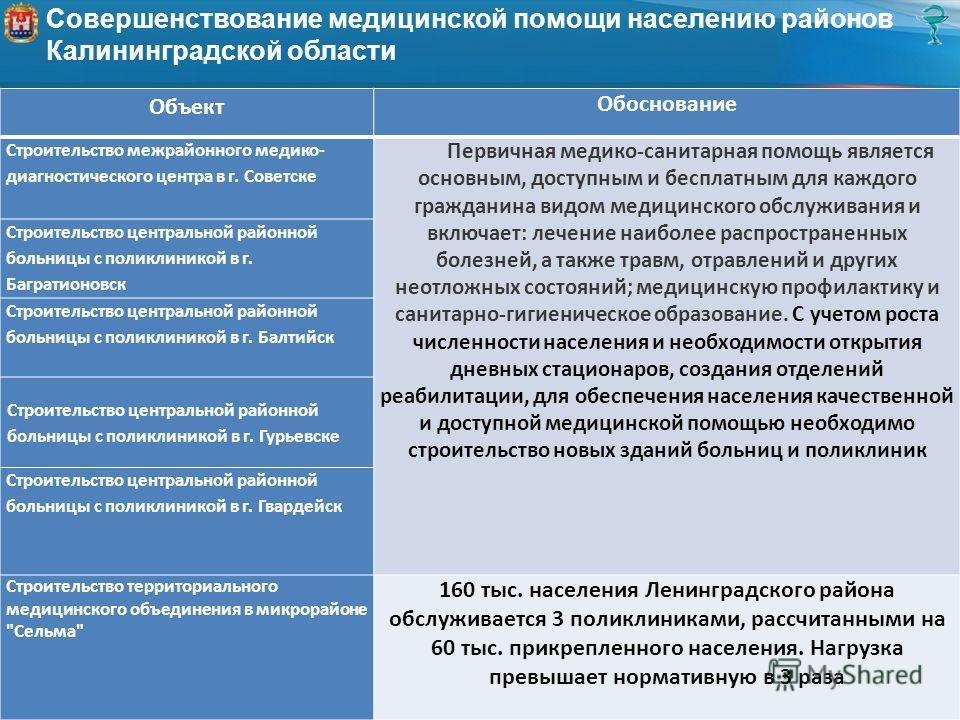 Совершенствование медицинской помощи населению районов Калининградской области Объект Обоснование Строительство межрайонного медико- диагностического центра в г. Советске Первичная медико-санитарная помощь является основным, доступным и бесплатным дл