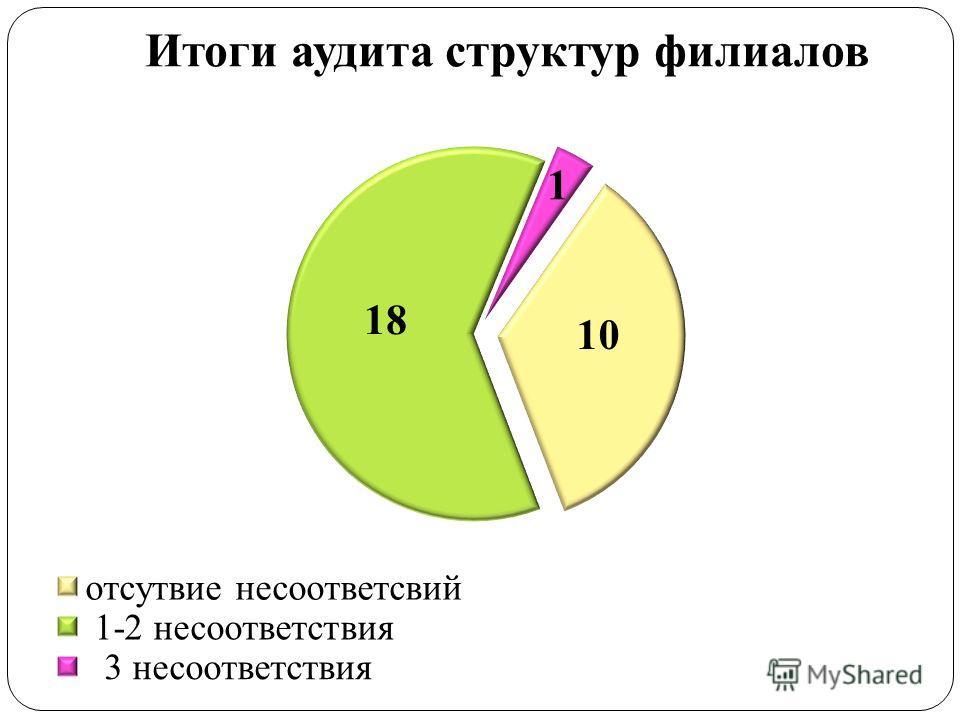 Итоги аудита структур филиалов