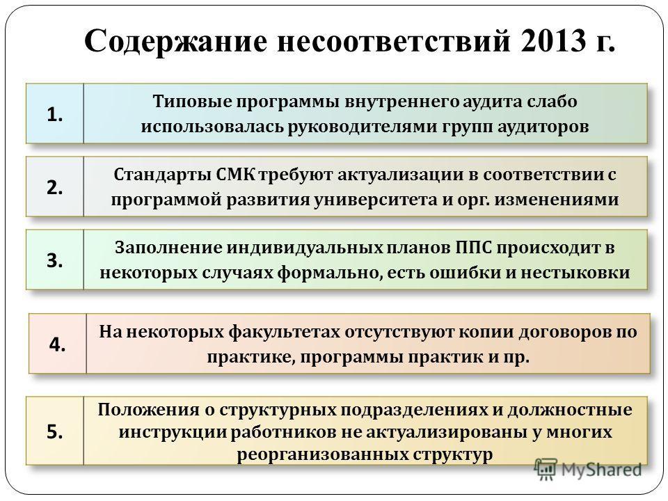 Содержание несоответствий 2013 г.
