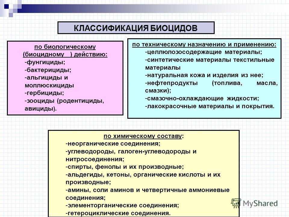КЛАССИФИКАЦИЯ БИОЦИДОВ по биологическому (биоцидному ) действию: -фунгициды; -бактерициды; -альгициды и моллюскициды -гербициды; -зооциды (родентициды, авициды ). по техническому назначению и применению: -целлюлозосодержащие материалы; -синтетические