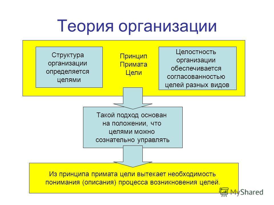 Принцип Примата Цели Теория организации Структура организации определяется целями Целостность организации обеспечивается согласованностью целей разных видов Такой подход основан на положении, что целями можно сознательно управлять Из принципа примата