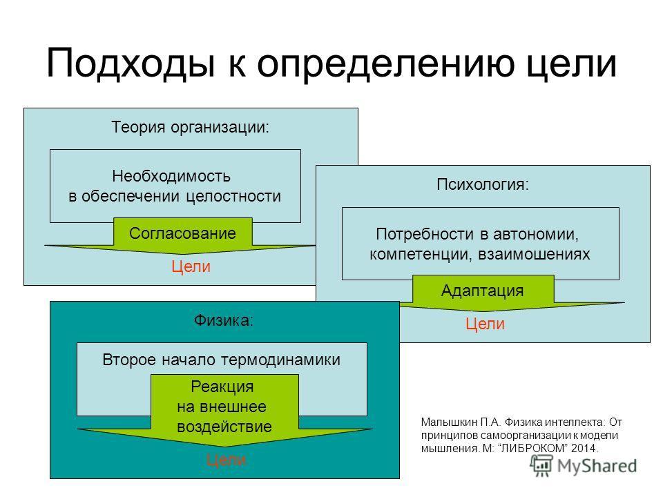 Подходы к определению цели Теория организации: Цели Необходимость в обеспечении целостности Согласование Психология: Цели Потребности в автономии, компетенции, взаимошениях Адаптация Физика: Цели Второе начало термодинамики Реакция на внешнее воздейс