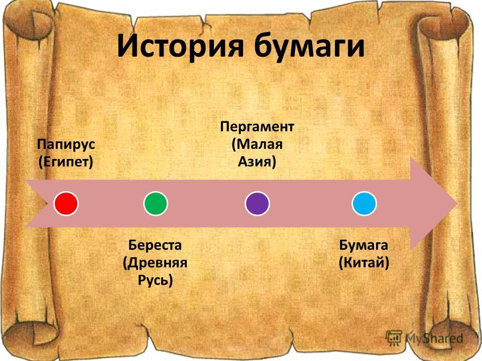История бумаги Папирус (Египет) Береста (Древняя Русь) Пергамент (Малая Азия) Бумага (Китай)