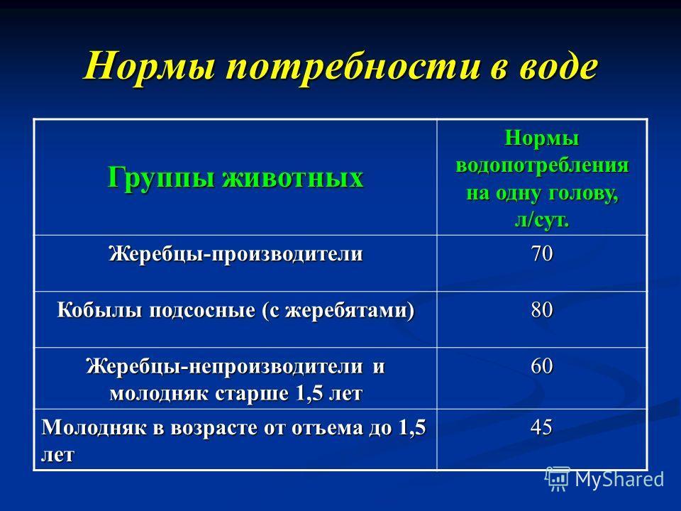 Нормы потребности в воде Группы животных Нормы водопотребления на одну голову, л/сут. Жеребцы-производители 70 Кобылы подсосные (с жеребятами) 80 Жеребцы-не производители и молодняк старше 1,5 лет 60 Молодняк в возрасте от отъема до 1,5 лет 45