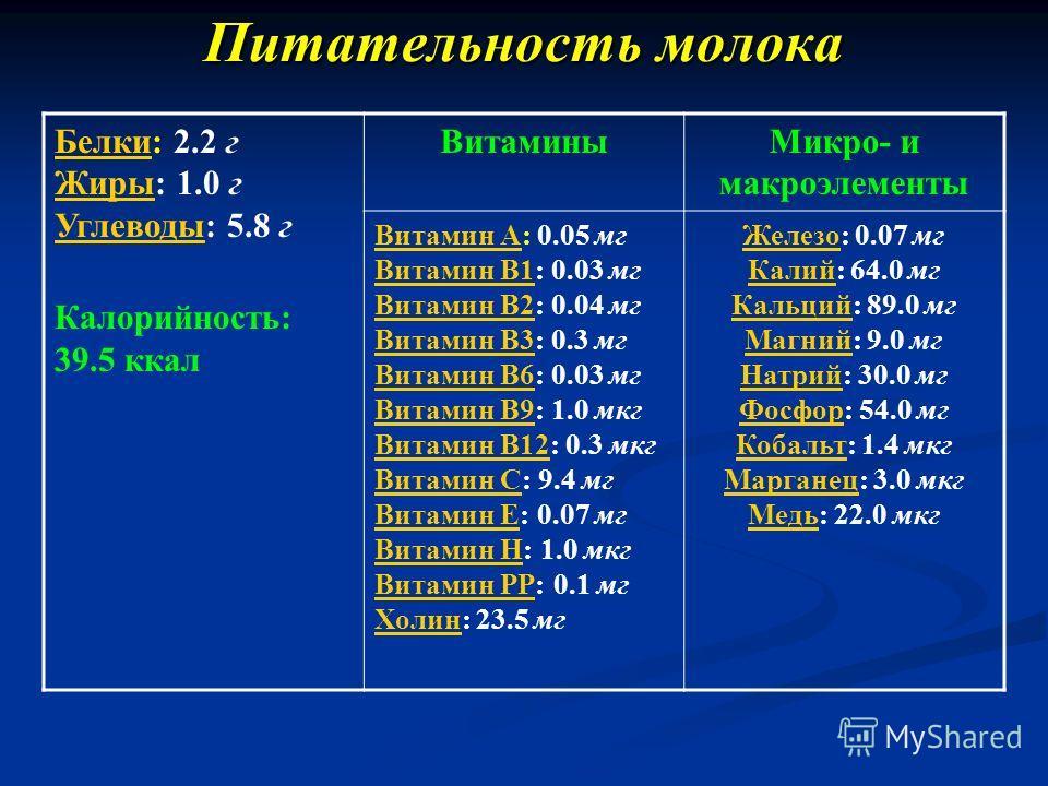 Питательность молока Белки Белки: 2.2 г Жиры: 1.0 г Углеводы: 5.8 г Жиры Углеводы Калорийность: 39.5 ккал Витамины Микро- и макроэлементы Витамин AВитамин A: 0.05 мг Витамин B1: 0.03 мг Витамин B2: 0.04 мг Витамин B3: 0.3 мг Витамин B6: 0.03 мг Витам