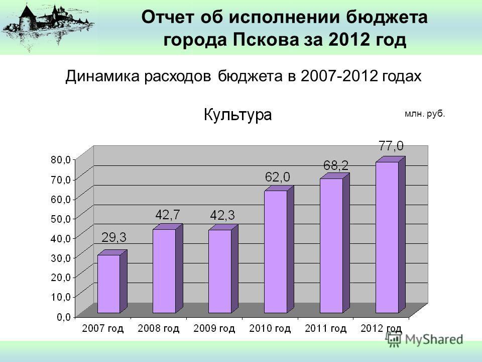 Отчет об исполнении бюджета города Пскова за 2012 год Динамика расходов бюджета в 2007-2012 годах млн. руб.
