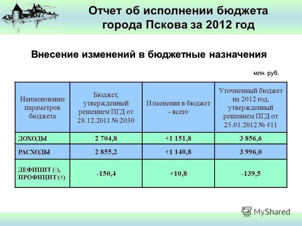 Внесение изменений в бюджетные назначения млн. руб. Наименование параметров бюджета Бюджет, утвержденный решением ПГД от 28.12.2011 2030 Изменения в бюджет - всего Уточненный бюджет на 2012 год, утвержденный решением ПГД от 25.01.2012 411 ДОХОДЫ 2 70