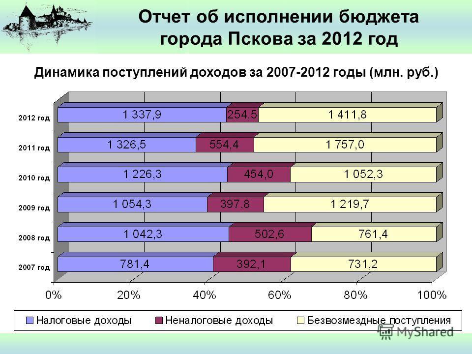 Отчет об исполнении бюджета города Пскова за 2012 год Динамика поступлений доходов за 2007-2012 годы (млн. руб.)