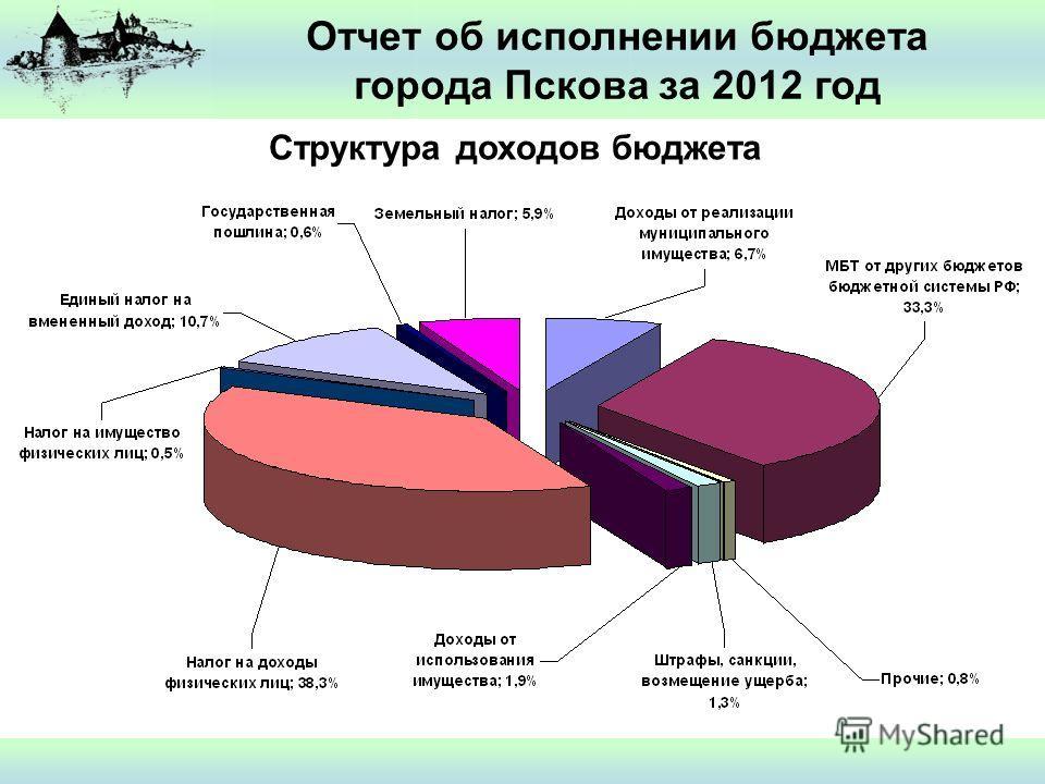 Отчет об исполнении бюджета города Пскова за 2012 год Структура доходов бюджета