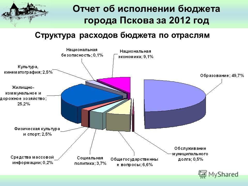 Отчет об исполнении бюджета города Пскова за 2012 год Структура расходов бюджета по отраслям