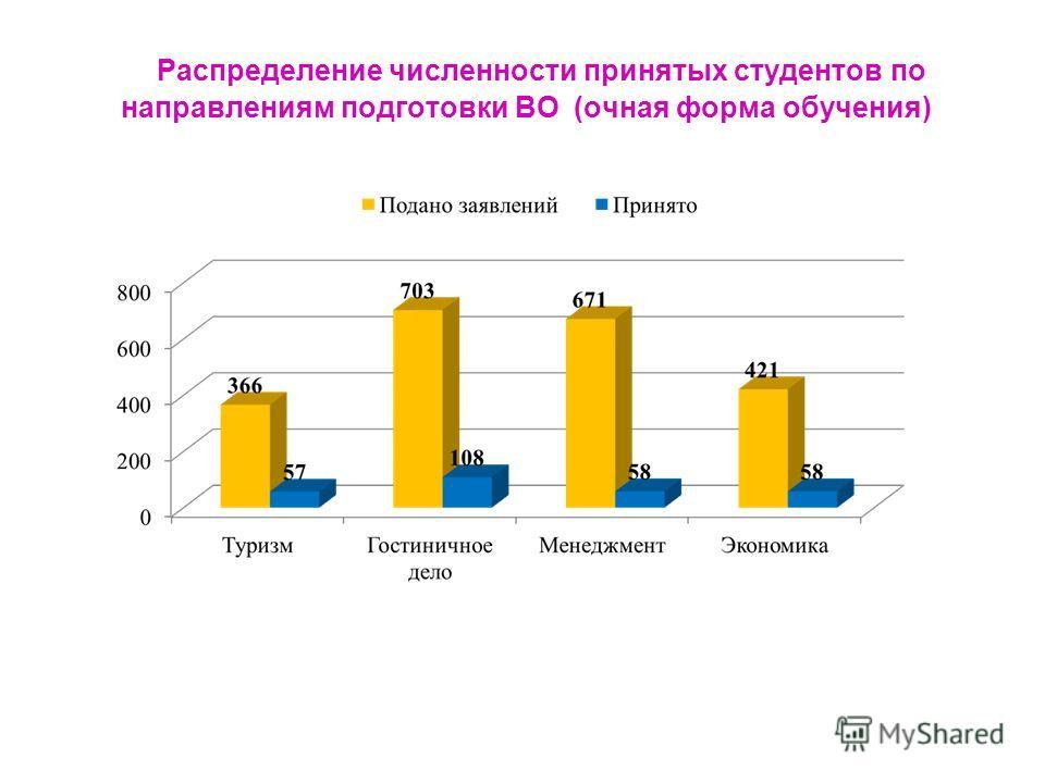 Распределение численности принятых студентов по направлениям подготовки ВО (очная форма обучения)
