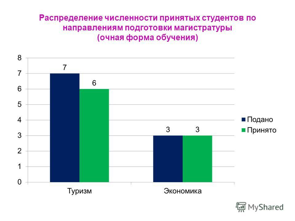 Распределение численности принятых студентов по направлениям подготовки магистратуры (очная форма обучения)