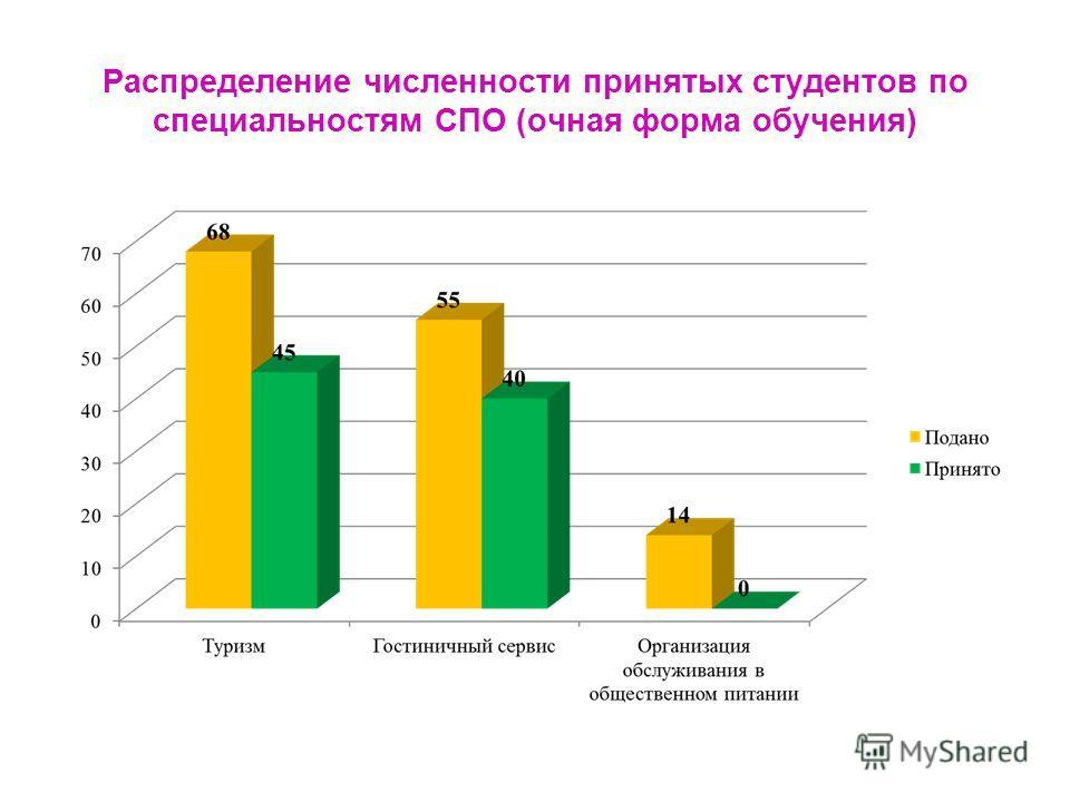 Распределение численности принятых студентов по специальностям СПО (очная форма обучения)