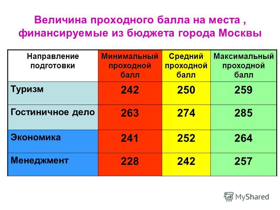 Величина проходного балла на места, финансируемые из бюджета города Москвы Направление подготовки Минимальный проходной балл Средний проходной балл Максимальный проходной балл Туризм 242250259 Гостиничное дело 263274285 Экономика 241252264 Менеджмент