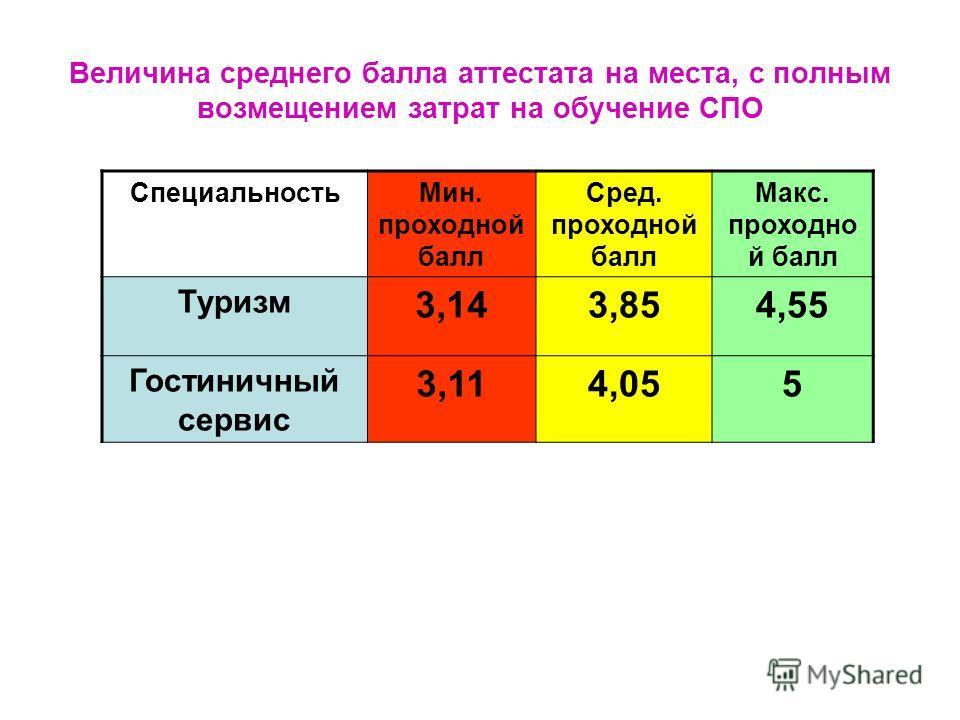 Величина среднего балла аттестата на места, с полным возмещением затрат на обучение СПО Специальность Мин. проходной балл Сред. проходной балл Макс. проходной балл Туризм 3,143,854,55 Гостиничный сервис 3,114,055