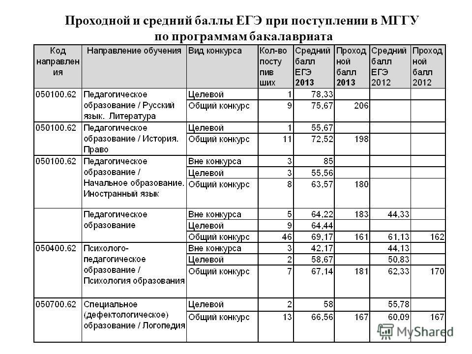 Проходной и средний баллы ЕГЭ при поступлении в МГГУ по программам бакалавриата