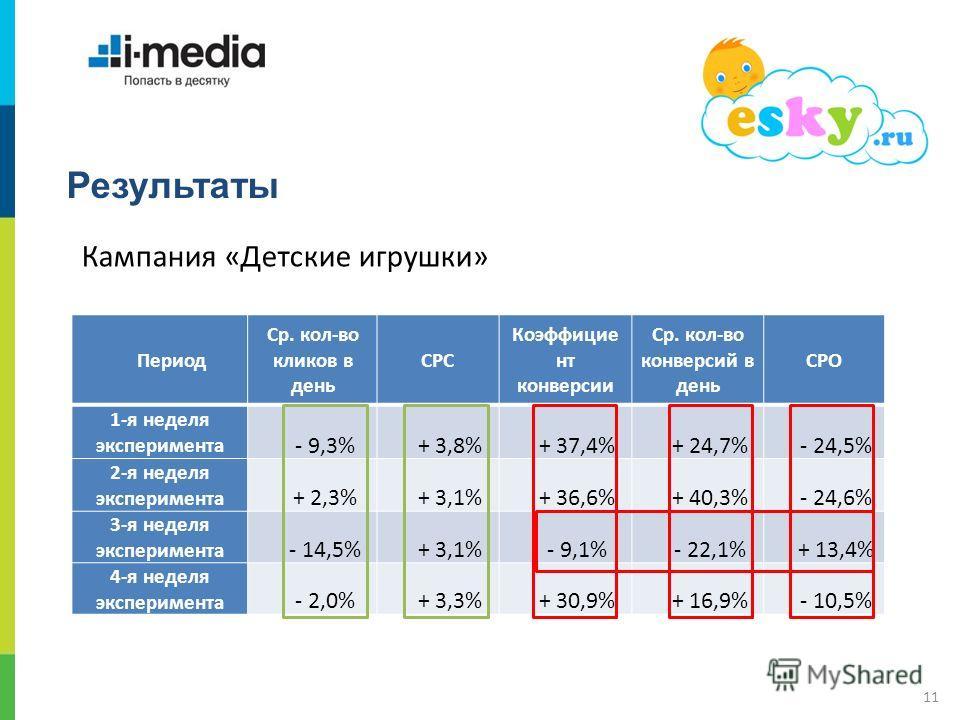 / 11 Результаты Период Ср. кол-во кликов в день CPC Коэффицие нт конверсии Ср. кол-во конверсий в день CPO 1-я неделя эксперимента - 9,3%+ 3,8%+ 37,4%+ 24,7%- 24,5% 2-я неделя эксперимента + 2,3%+ 3,1%+ 36,6%+ 40,3%- 24,6% 3-я неделя эксперимента - 1