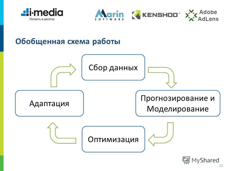/ 22 Обобщенная схема работы Сбор данных Прогнозирование и Моделирование Оптимизация Адаптация Adobe AdLens