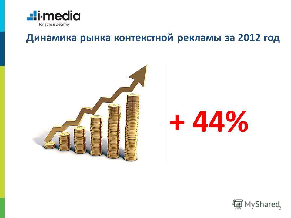 / Динамика рынка контекстной рекламы за 2012 год 3 + 44%