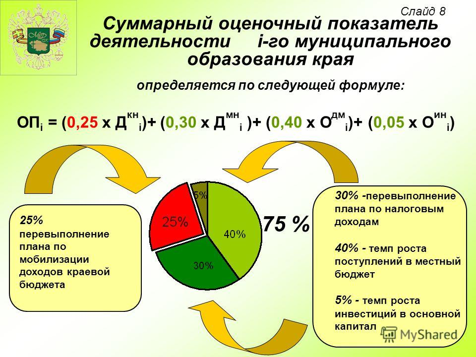 ОП i = (0,25 х Д кн i )+ (0,30 х Д мн i )+ (0,40 х О дм i )+ (0,05 х О ин i ) Суммарный оценочный показатель деятельности i-го муниципального образования края определяется по следующей формуле: 30% - перевыполнение плана по налоговым доходам 40% - те