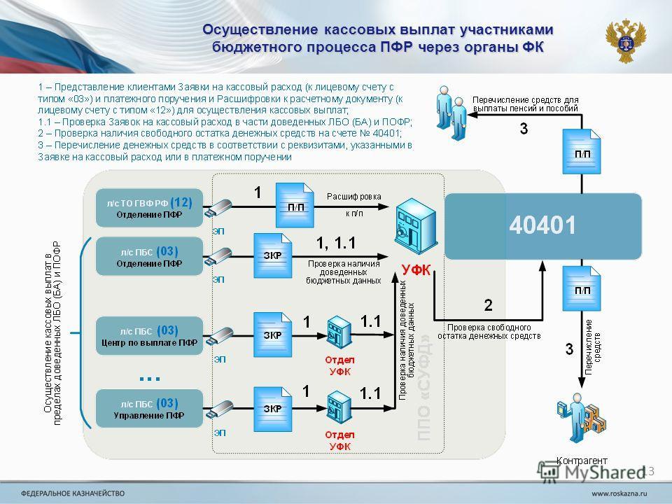Осуществление кассовых выплат участниками бюджетного процесса ПФР через органы ФК 13