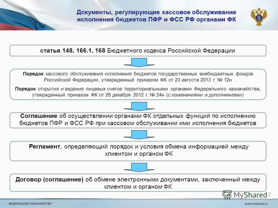 Документы, регулирующие кассовое обслуживание исполнения бюджетов ПФР и ФСС РФ органами ФК 2 статья 148, 166.1, 168 Бюджетного кодекса Российской Федерации Порядок кассового обслуживания исполнения бюджетов государственных внебюджетных фондов Российс
