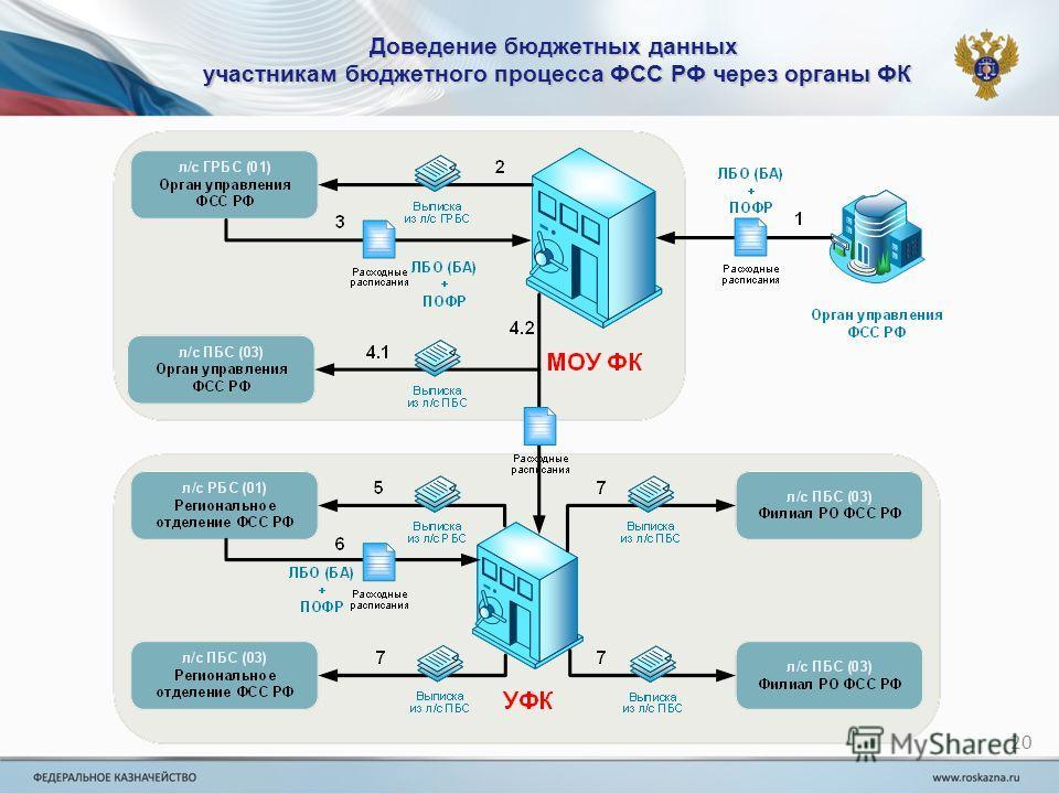 Доведение бюджетных данных участникам бюджетного процесса ФСС РФ через органы ФК 20